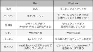 WindowsとMacの特徴比較表