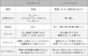 デスクトップVSノートブック特徴比較表