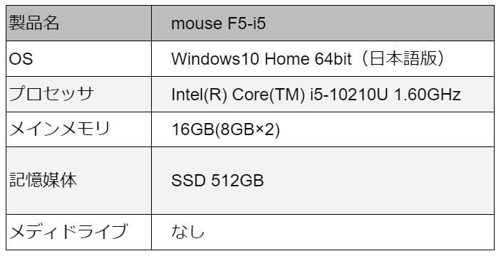 mouse F5-i5